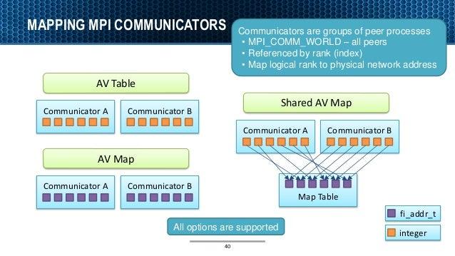 Communicator A MAPPING MPI COMMUNICATORS 40 Communicators are groups of peer processes • MPI_COMM_WORLD – all peers • Refe...
