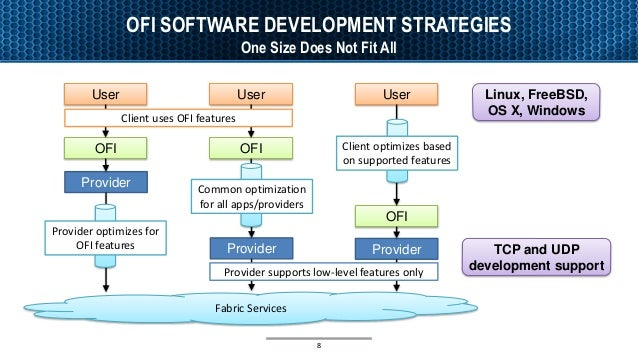 OFI SOFTWARE DEVELOPMENT STRATEGIES One Size Does Not Fit All 8 Fabric Services User OFI Provider User OFI Provider Provid...