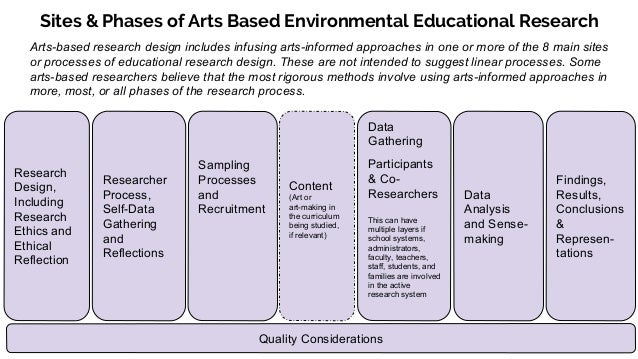 2017 liberating diverse creativities the future of arts based env 2017 liberating diverse creativities the future of arts based environmental education research 2017 naaee research symposium session and general fandeluxe Choice Image