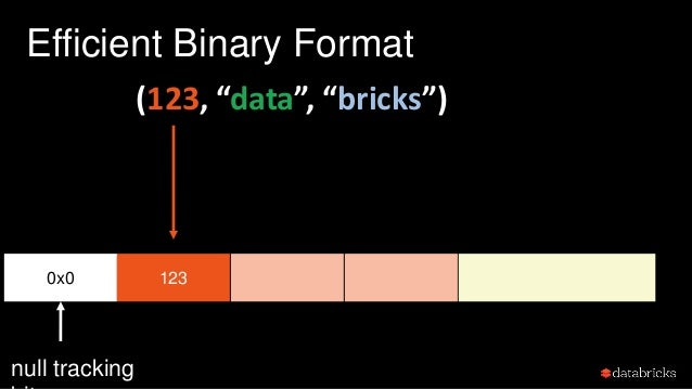 """Efficient Binary Format 0x0 123 32 """"data""""4 null tracking (123, """"data"""", """"bricks"""") offset and length of"""