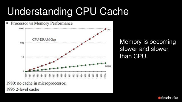 Understanding CPU Cache Pre-fetch frequently accessed data into CPU cache.