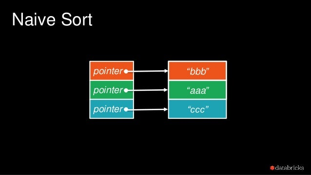 """Naive Sort pointer pointer pointer """"bbb"""" """"aaa"""" """"ccc"""""""
