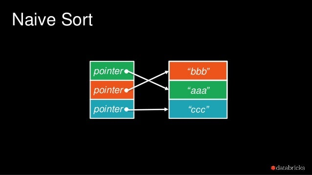 Naive Sort Each comparison needs to access 2 different memory regions, which makes it hard for CPU cache to pre-fetch data...