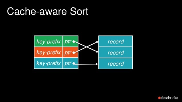 Cache-aware Sort Most of the time, just go through the key-prefixes in a linear fashion, good cache locality!