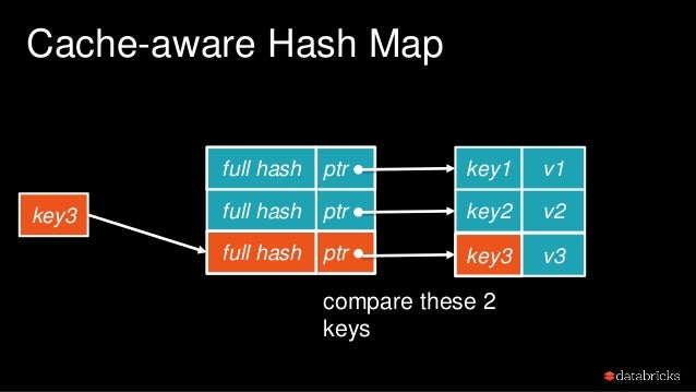 Cache-aware Hash Map Each lookup mostly only needs one pointer dereference and key comparison(full hash collision is rare)...