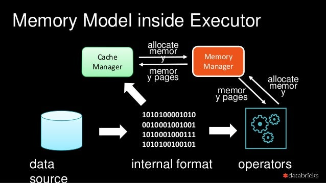 Memory Model inside Executor data 1010100001010 0010001001001 1010001000111 1010100100101 Cache Manager Memory Manager ope...