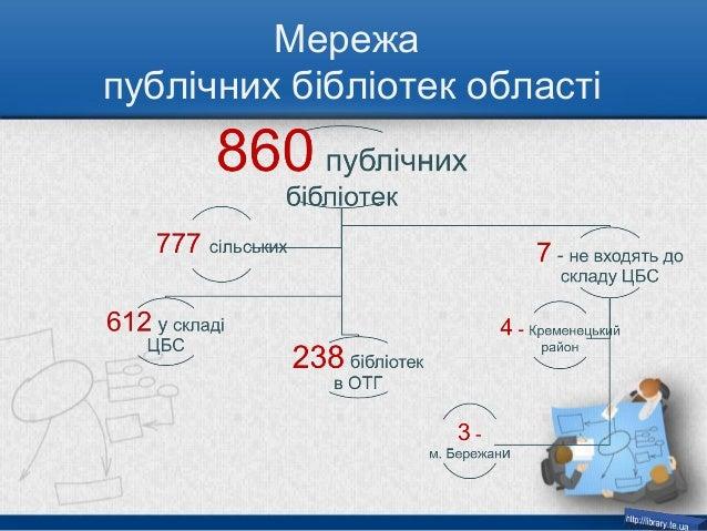 Збереження базової мережі та модернізація публічних бібліотек Тернопільської області Slide 3