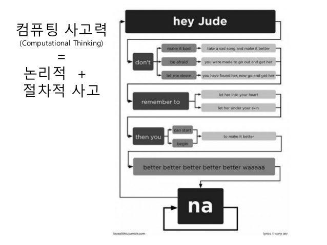문사철 사람 예술 디자인 경제 경영 과학 수학 공학 (소프트웨어)