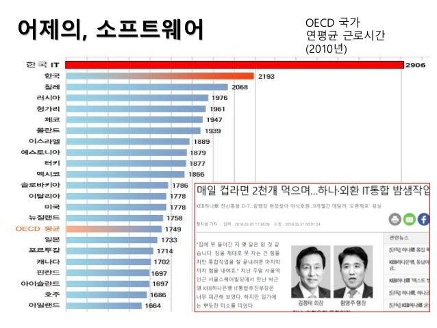 어제의, 소프트웨어 OECD 국가 연평균 근로시간 (2010년)