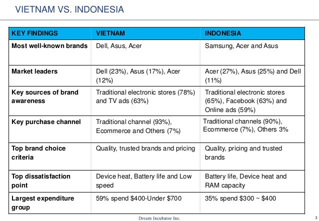 study of brand awareness of acer Alienware & dell gaming laptops - 2017 brand rating and report card.