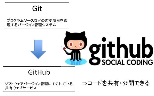 1.実践〜Cesium + GitHub で地図を表示しましょう〜 ①GitHubの準備(GitHubでリポジトリ作成) ②CesiumのデータをGitHubにアップ ③App.jsの操作(Cesiumの表示) ④Cesiumで点線面を書いてみ...