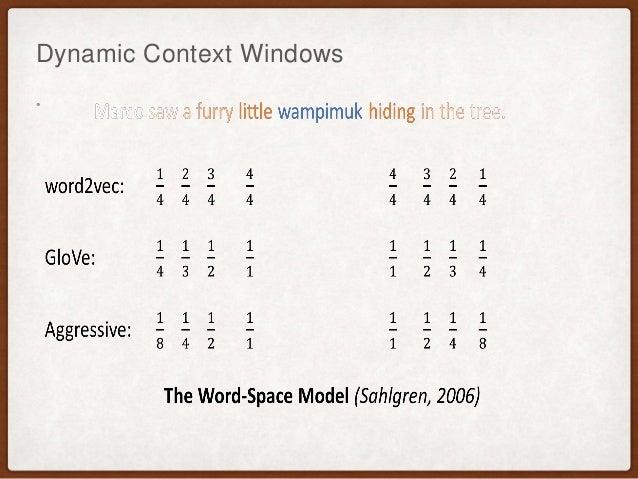 Dynamic Context Windows •