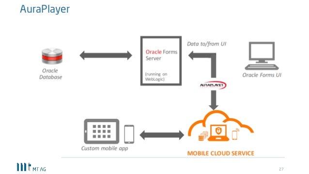 Anwendungsmodernisierung mit Oracle Application Express (APEX)