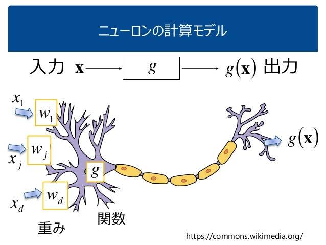 ニューロンの計算モデル https://commons.wikimedia.org/ 入力 g  xgx 出力 1x jx dx 1w jw dw g  xg 重み 関数