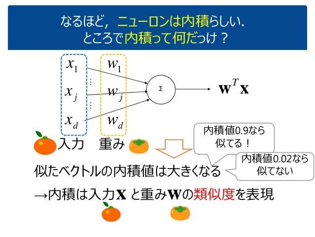 なるほど,ニューロンは内積らしい. ところで内積って何だっけ? xwT Σ 1x jx dx …… 1w jw dw 内積値0.9なら 似てる! 内積値0.02なら 似てない似たベクトルの内積値は大きくなる →内積は入力x と重みwの類似度を表...