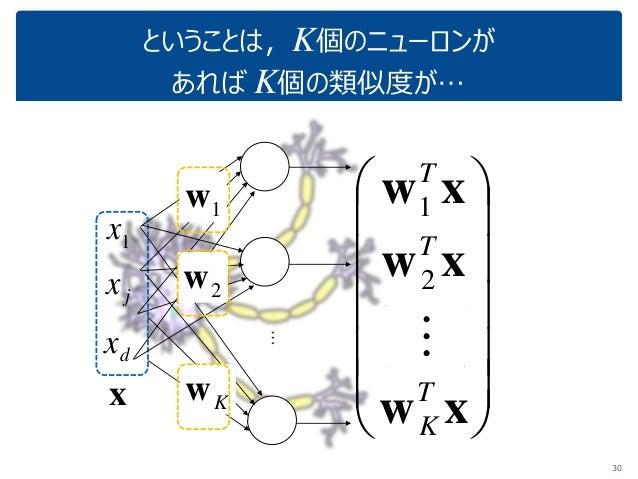 ということは,K個のニューロンが あれば K個の類似度が… 30 x 1x jx dx 1w 2w Kw               xw xw xw T K T T  2 1