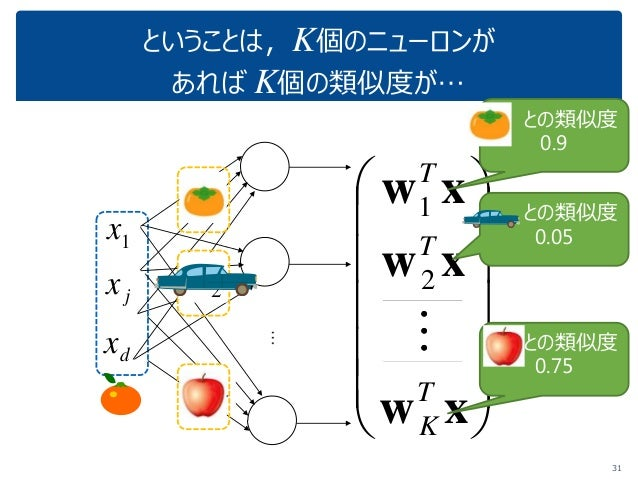               xw xw xw T K T T  2 1 ということは,K個のニューロンが あれば K個の類似度が… 31 x 1x jx dx 1w 2w Kw との類似度 0.9 との類似度 0....
