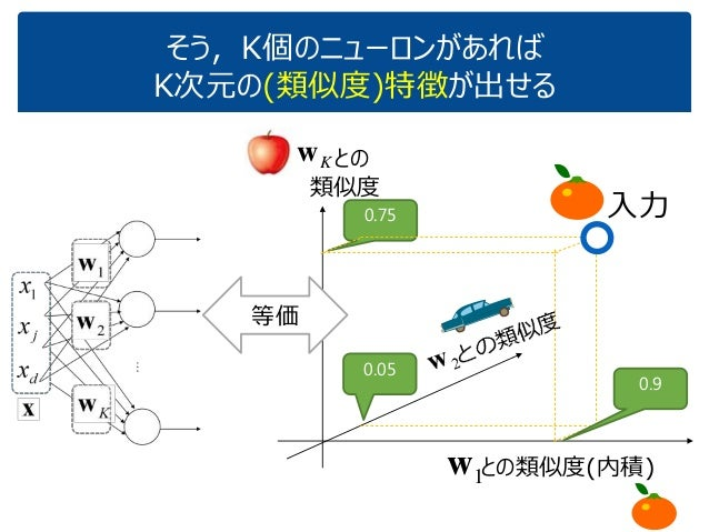 そう,K個のニューロンがあれば K次元の(類似度)特徴が出せる 1w 0.9 0.05 0.75 との類似度(内積) 入力 等価 Kw との 類似度