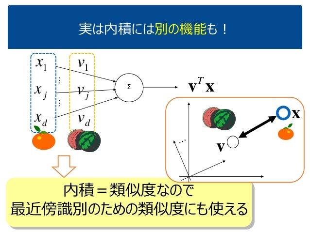 実は内積には別の機能も! xvT Σ 1x jx dx …… 1v jv dv 内積=類似度なので 最近傍識別のための類似度にも使える v x