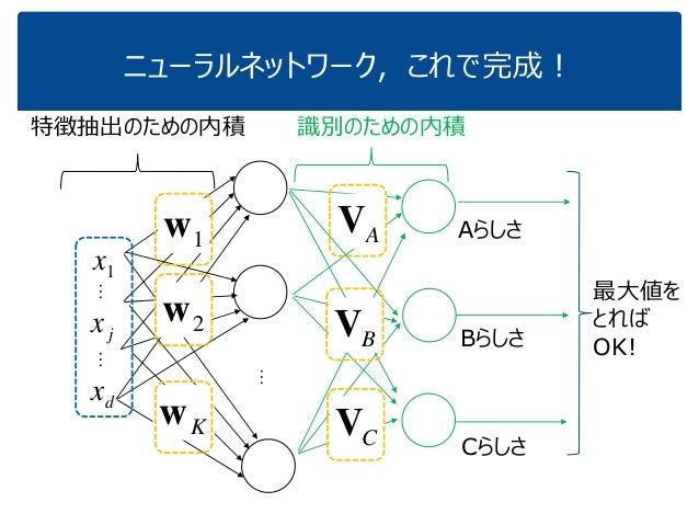 ニューラルネットワーク,これで完成! … 特徴抽出のための内積 1w Kw 1x jx dx …… 2w 識別のための内積 AV CV BV Aらしさ Bらしさ Cらしさ 最大値を とれば OK!
