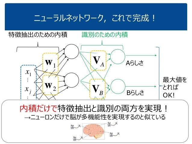 ニューラルネットワーク,これで完成! … 特徴抽出のための内積 1w Kw 1x jx dx …… 2w 識別のための内積 AV CV BV Aらしさ Bらしさ Cらしさ 最大値を とれば OK! 内積だけで特徴抽出と識別の両方を実現! →ニュ...