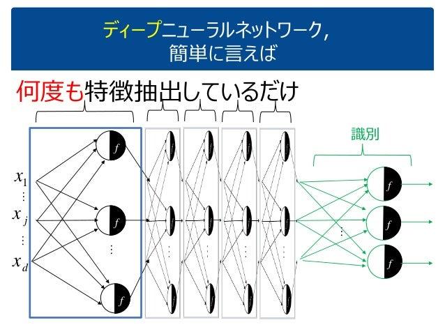ディープニューラルネットワーク, 簡単に言えば 1x jx dx … 何度も特徴抽出しているだけ 識別 …… … f f f f f f