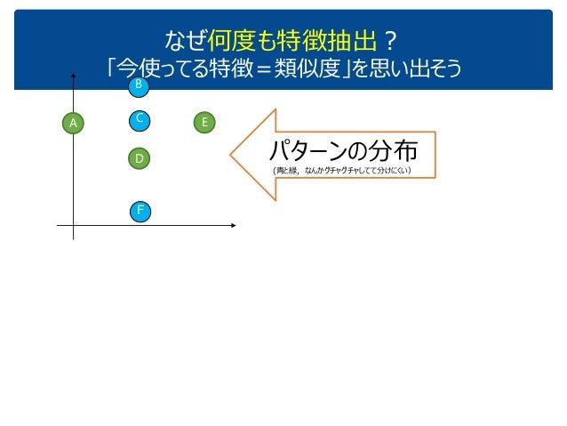 なぜ何度も特徴抽出? 「今使ってる特徴=類似度」を思い出そう A D C B E F パターンの分布 (青と緑,なんかグチャグチャしてて分けにくい)