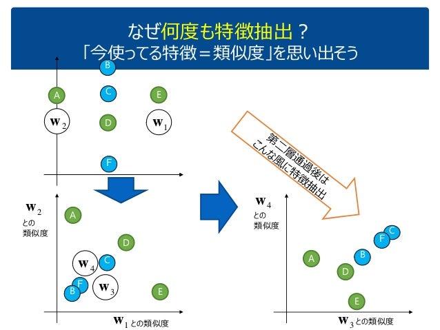 なぜ何度も特徴抽出? 「今使ってる特徴=類似度」を思い出そう A D C B E F 1w2w F 1w との類似度 2w との 類似度 A B C D E3w 4w 3w 4w A D E B C F との類似度 との 類似度