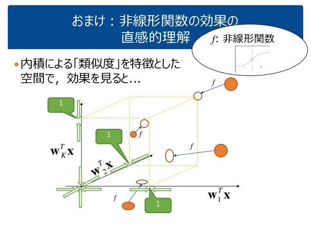 おまけ:非線形関数の効果の 直感的理解 内積による「類似度」を特徴とした 空間で,効果を見ると... f: 非線形関数 xwT 1 xwT K 1 1 1 x w T 2 f f f f