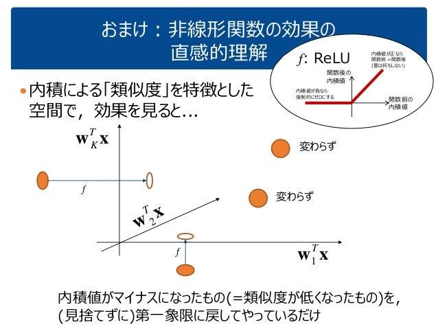 おまけ:非線形関数の効果の 直感的理解 内積による「類似度」を特徴とした 空間で,効果を見ると... f: ReLU xwT 1 xwT K x w T 2 f 変わらず 変わらず f 内積値がマイナスになったもの(=類似度が低くなったもの)...