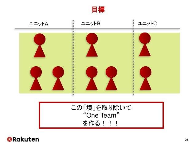 """29 目標 ユニットA ユニットB ユニットC この「境」を取り除いて """"One Team"""" を作る!!!"""
