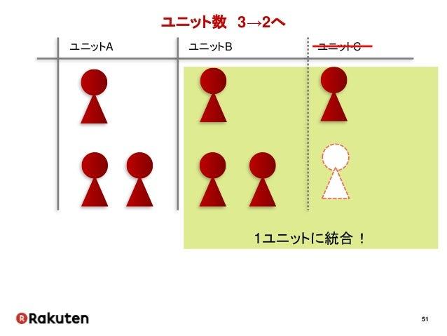 51 ユニット数 3→2へ ユニットA ユニットB ユニットC 1ユニットに統合!