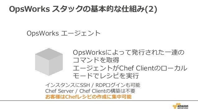 OpsWorks スタックの基本的な仕組み(2) OpsWorksによって発行された一連の コマンドを取得 エージェントがChef Clientのローカル モードでレシピを実行 OpsWorks エージェント インスタンスにSSH / RDPロ...