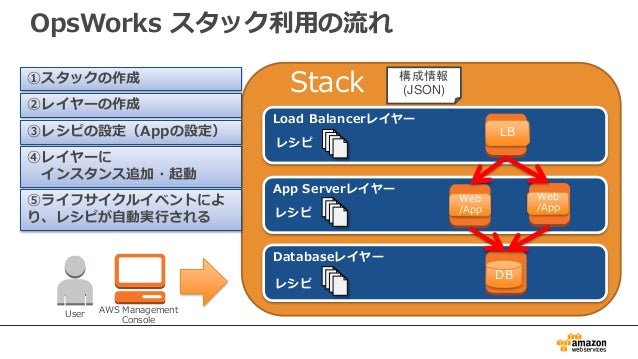 Stack OpsWorks スタック利用の流れ User AWS Management Console Load Balancerレイヤー App Serverレイヤー Databaseレイヤー レシピ レシピ レシピ DB Web /App...
