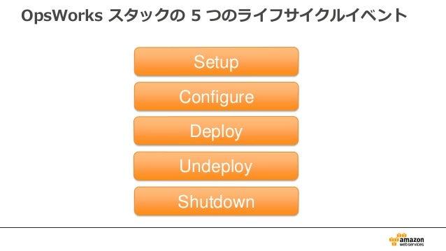 OpsWorks スタックの 5 つのライフサイクルイベント Setup Configure Deploy Undeploy Shutdown