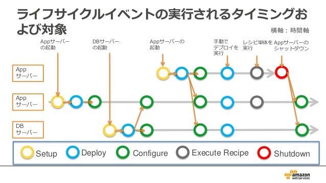 ライフサイクルイベントの実行されるタイミングお よび対象 Appサーバー の起動 App サーバー DB サーバー App サーバー DBサーバー の起動 Setup Deploy Configure Execute Recipe Shutdo...