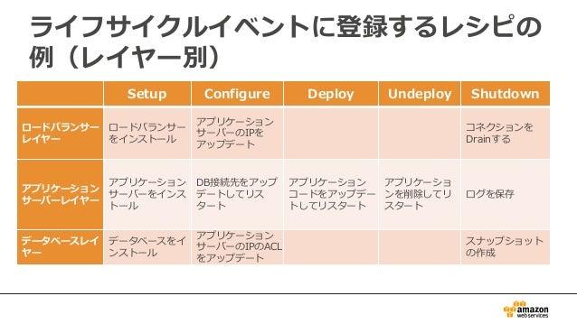 ライフサイクルイベントに登録するレシピの 例(レイヤー別) Setup Configure Deploy Undeploy Shutdown ロードバランサー レイヤー ロードバランサー をインストール アプリケーション サーバーのIPを アッ...