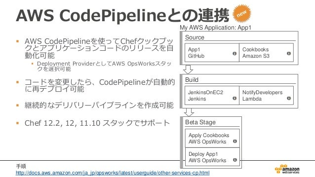 AWS CodePipelineとの連携  AWS CodePipelineを使ってChefクックブッ クとアプリケーションコードのリリースを自 動化可能  Deployment ProviderとしてAWS OpsWorksスタッ クを選...