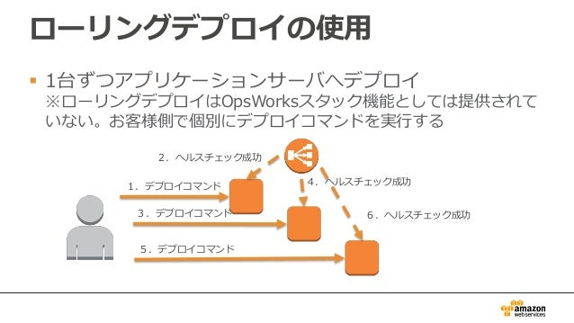 ローリングデプロイの使用  1台ずつアプリケーションサーバへデプロイ ※ローリングデプロイはOpsWorksスタック機能としては提供されて いない。お客様側で個別にデプロイコマンドを実行する 1.デプロイコマンド 2.ヘルスチェック成功 3....