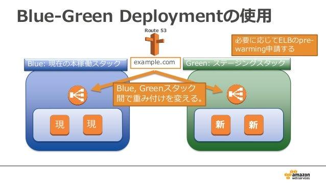 Blue-Green Deploymentの使用 Route 53 Blue: 現在の本稼働スタック Green: ステージングスタック 現 現 新 新 Blue, Greenスタック 間で重み付けを変える。 必要に応じてELBのpre- wa...