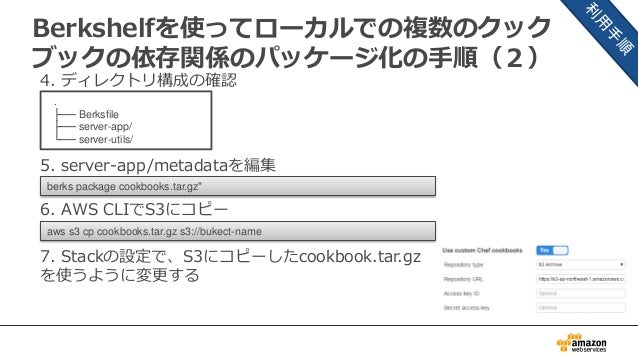 "Berkshelfを使ってローカルでの複数のクック ブックの依存関係のパッケージ化の手順(2) 4. ディレクトリ構成の確認 5. server-app/metadataを編集 berks package cookbooks.tar.gz"" ...."
