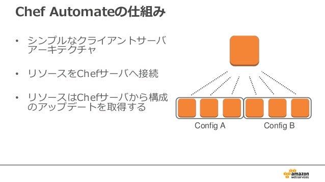 セットアップ方法 1. Chef サーバのセットアップ(Cookbook, レシピ、ロールを含む) 2. インスタンスへのChef クライアントのインストール 3. インスタンスをChefノードとしてChefサーバに登録 4. ノードをロールに...