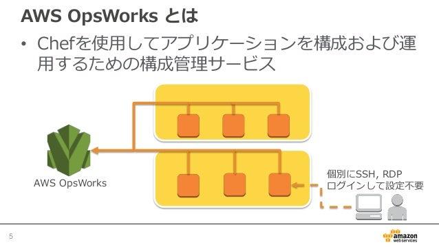 AWS OpsWorks とは • Chefを使用してアプリケーションを構成および運 用するための構成管理サービス 5 個別にSSH, RDP ログインして設定不要AWS OpsWorks