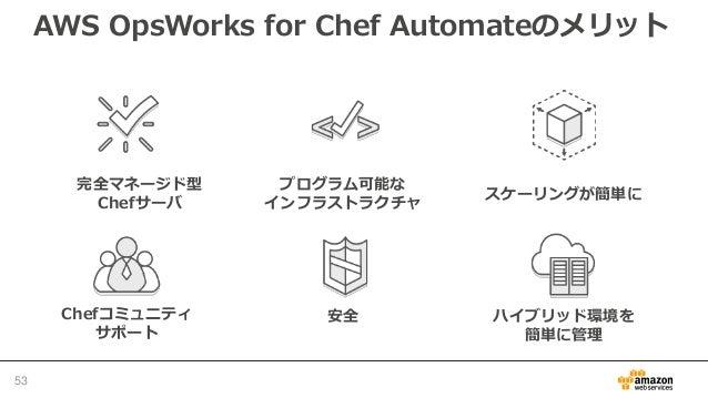 AWS OpsWorks for Chef Automateの要件 • サポートするリージョン – 米国東部(バージニア北部)リージョン – 米国西部(オレゴン)リージョン – 欧州(アイルランド)リージョン • ネットワーク要件 – Chef...