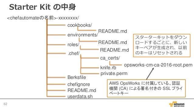 管理するノードを追加する事前準備: Chef DK のインストール・設定例 63 $ wget https://packages.chef.io/files/stable/chefdk/x.x.x/el/7/chefdk-x.x.x-1.el7...