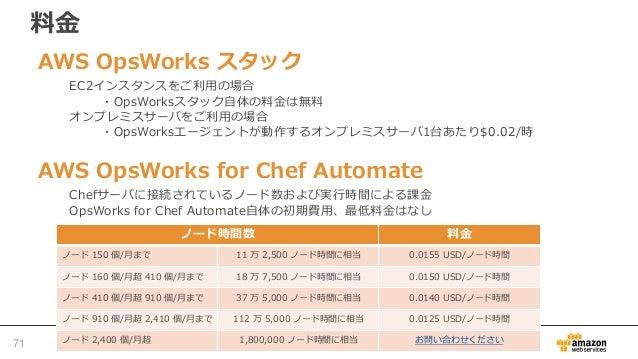 まとめ • OpsWorksにより継続的な構成管理、タスクの自 動化が可能 • OpsWorksスタック、OpsWorks for Chef Automateの2つのサービスを選択可能 – メリット・デメリットを理解していずれかを選択 72