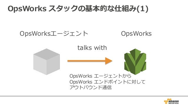 OpsWorks スタックの基本的な仕組み(1) OpsWorksエージェント OpsWorks talks with OpsWorks エージェントから OpsWorks エンドポイントに対して アウトバウンド通信