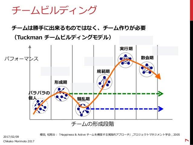 チームビルディング チームは勝⼿手に出来るものではなく、チーム作りが必要 (Tuckman チームビルディングモデル) 2017/02/09 Chikako Morimoto 2017 7 パフォーマンス チームの形成段階 バラバラの 個...