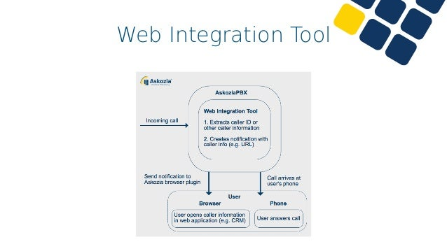 Askozia web integration tool for crm and erp integration webinar 20 web integration tool live demo ccuart Image collections