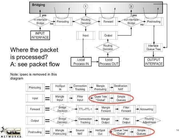 Mikrotik firewall filter